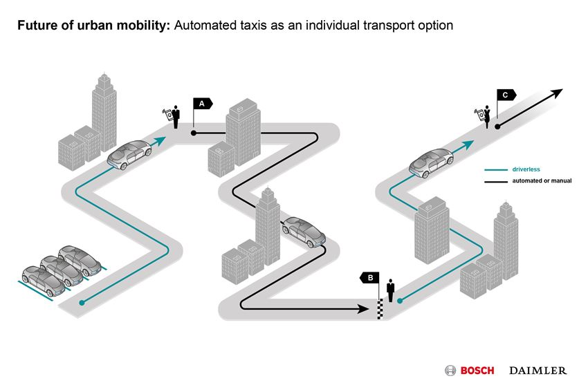 future of urban mobility automated taxis