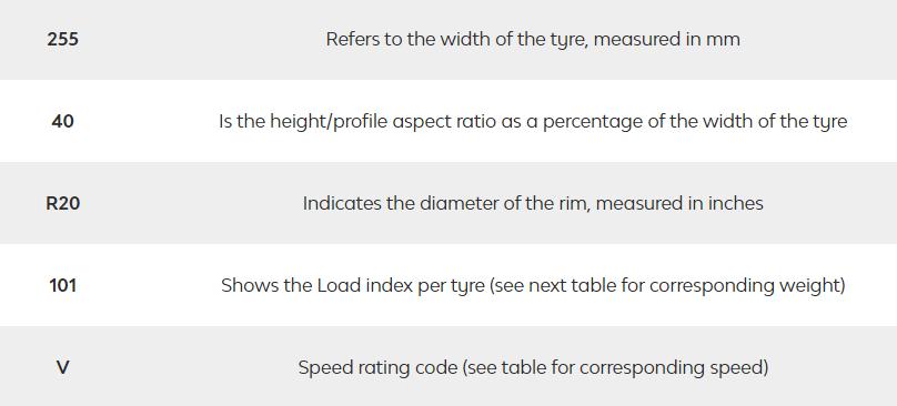 Tyre example