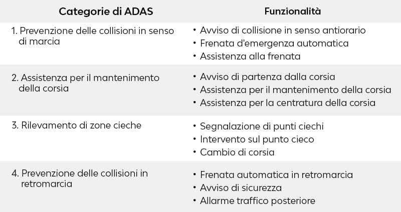 ADAS-table