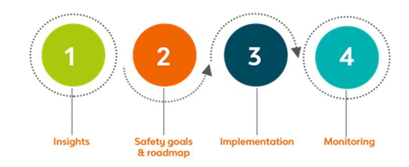 perche-la-sicurezza-stradale-importante_steps
